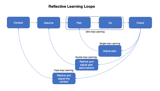reflective_learning_loops